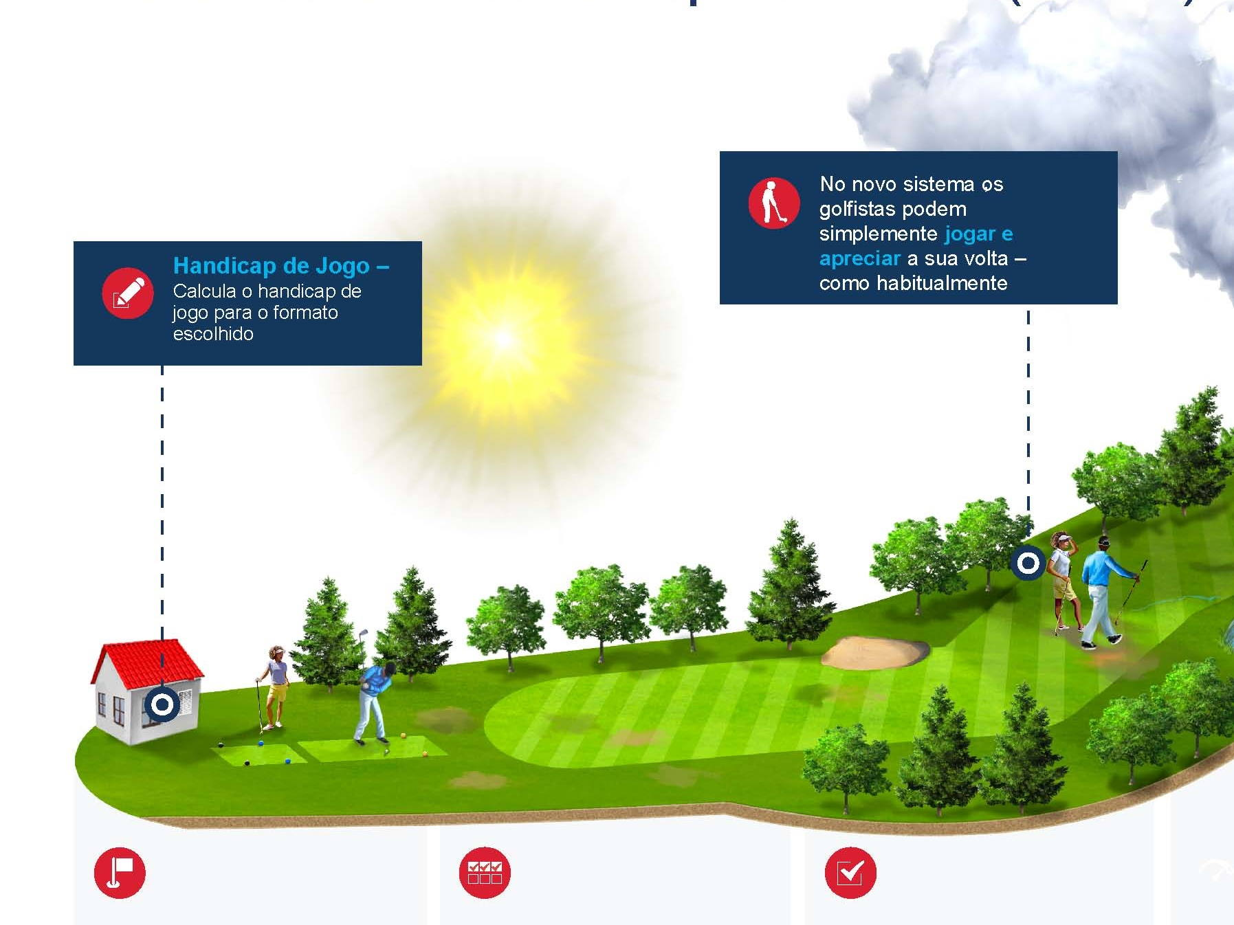 ACP-Noticias-Golfe-Sistema-de-Handicap-Mundial-WHS-detalhe