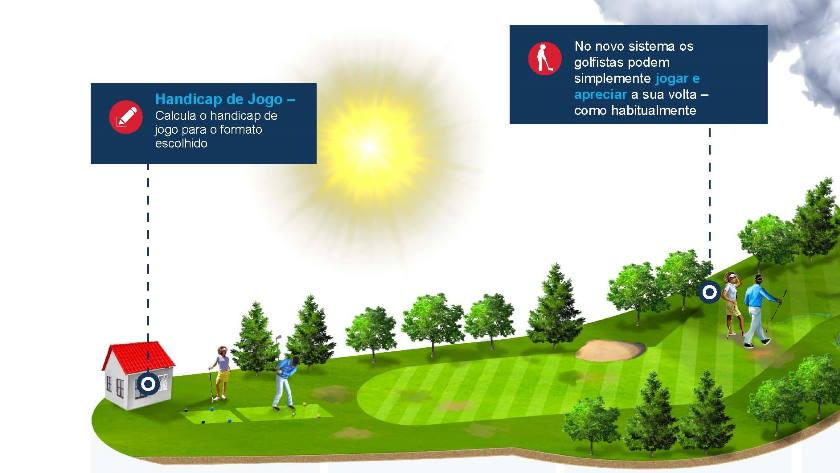 ACP-Noticias-Golfe-Sistema-de-Handicap-Mundial-WHS